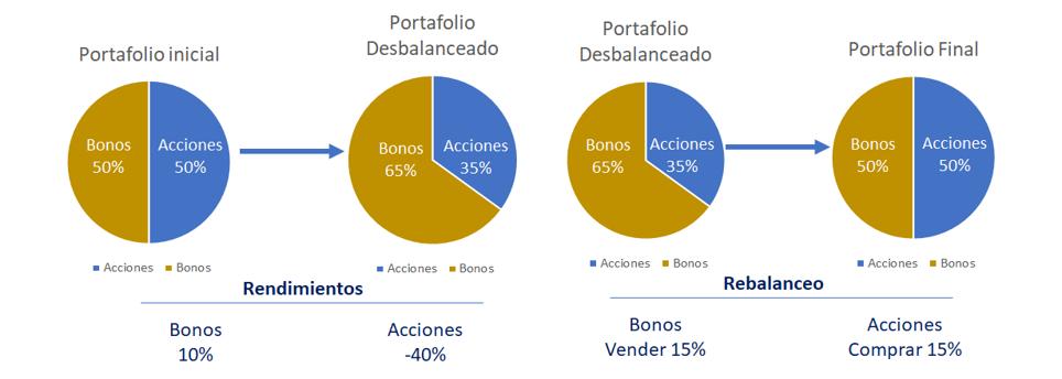 rebalanceo de cartera de inversión